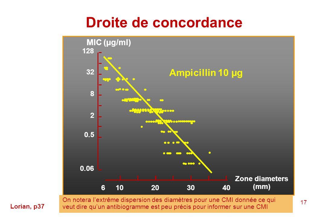 Droite de concordance Ampicillin 10 µg MIC (µg/ml) 128 32 8 2 0.5 0.06