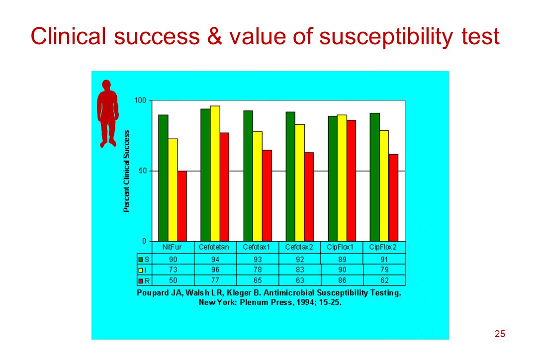 Clinical success & value of susceptibility test