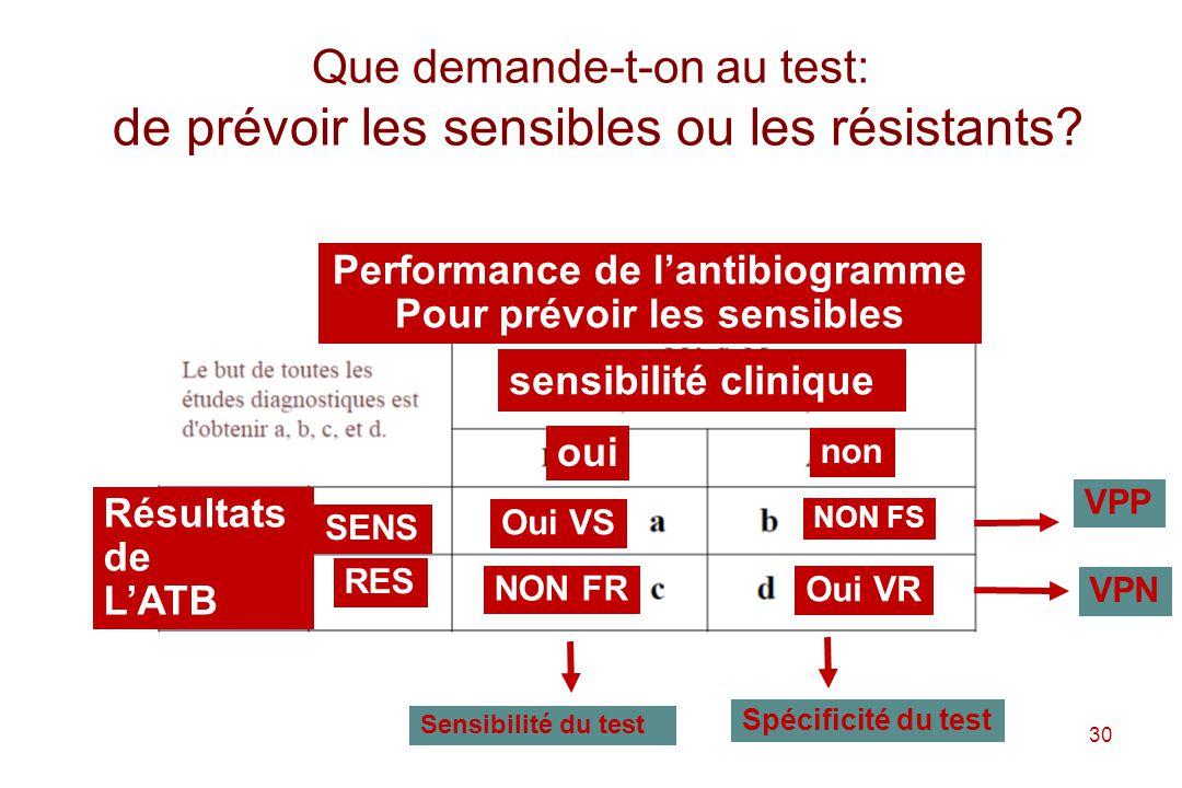 Que demande-t-on au test: de prévoir les sensibles ou les résistants