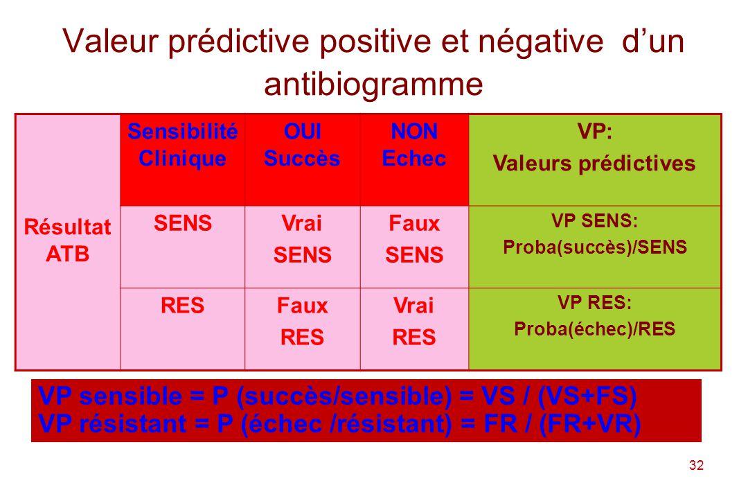 Valeur prédictive positive et négative d'un antibiogramme