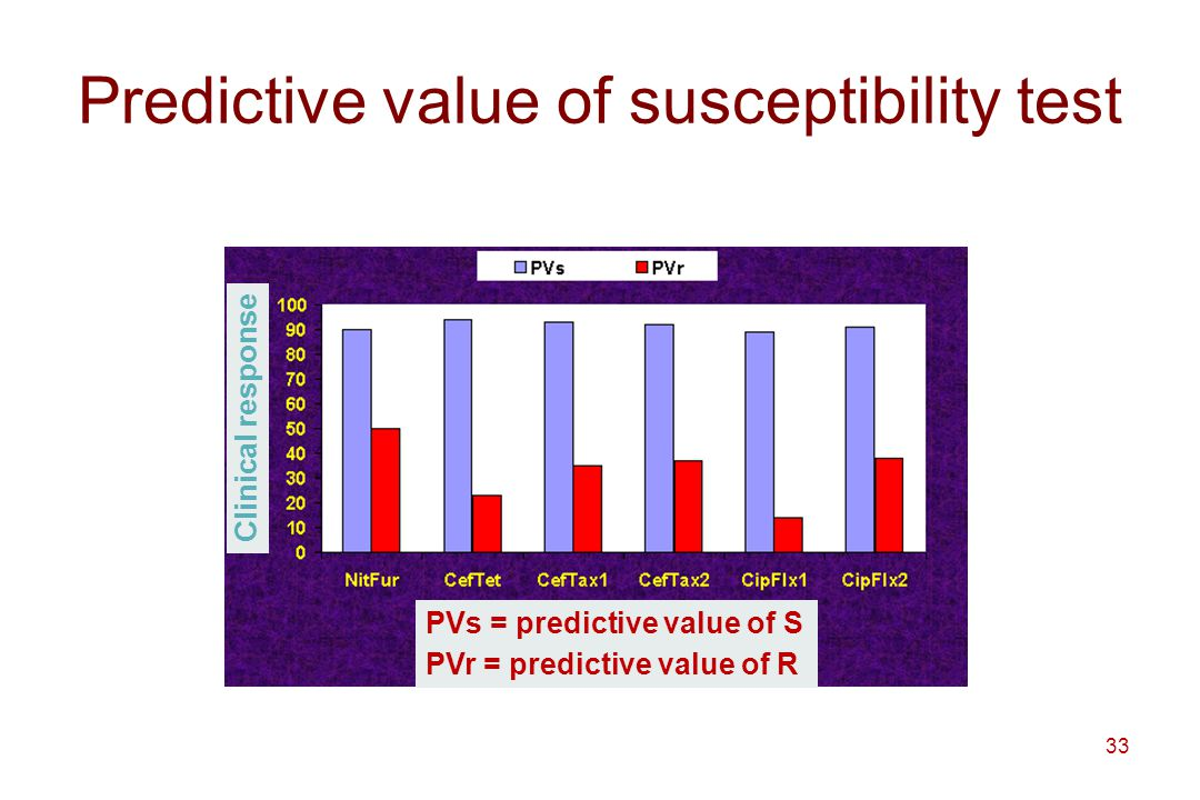 Predictive value of susceptibility test