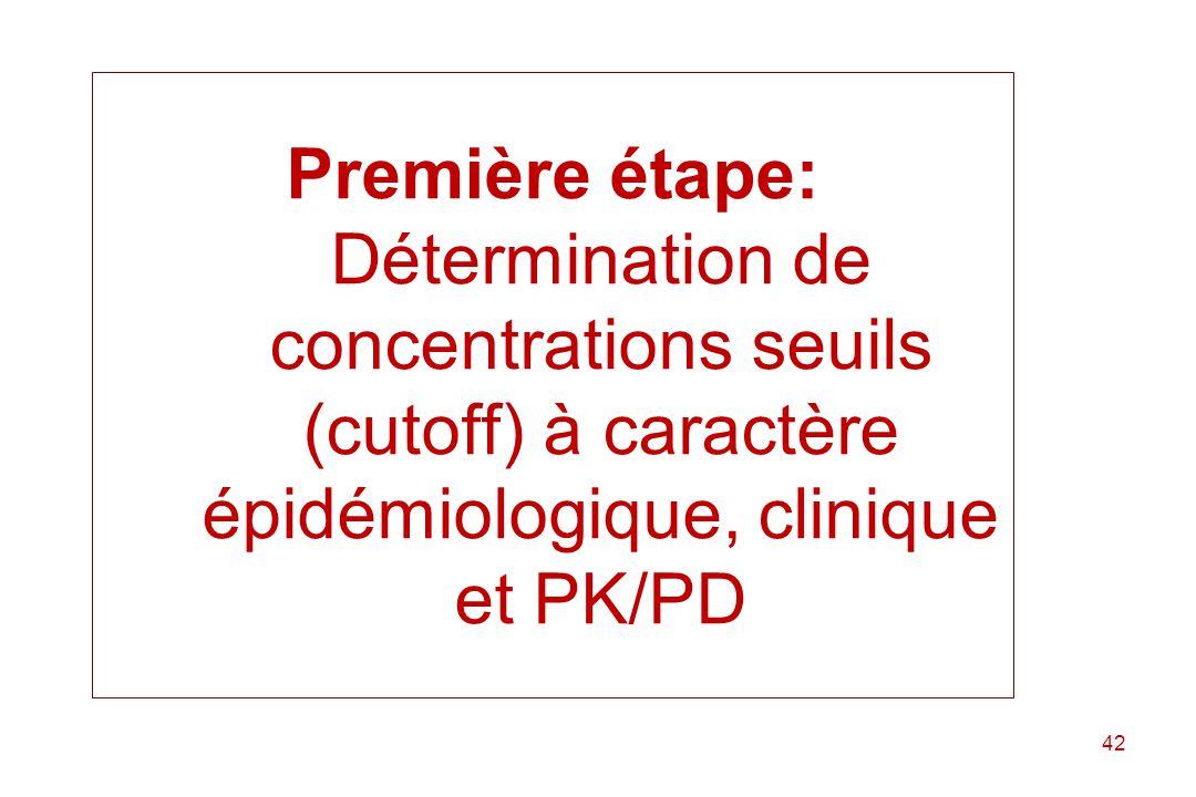 Première étape: Détermination de concentrations seuils (cutoff) à caractère épidémiologique, clinique et PK/PD