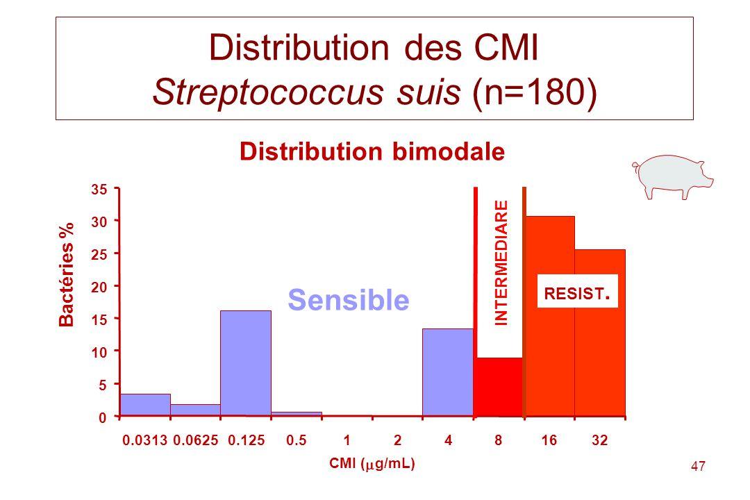 Distribution des CMI Streptococcus suis (n=180)