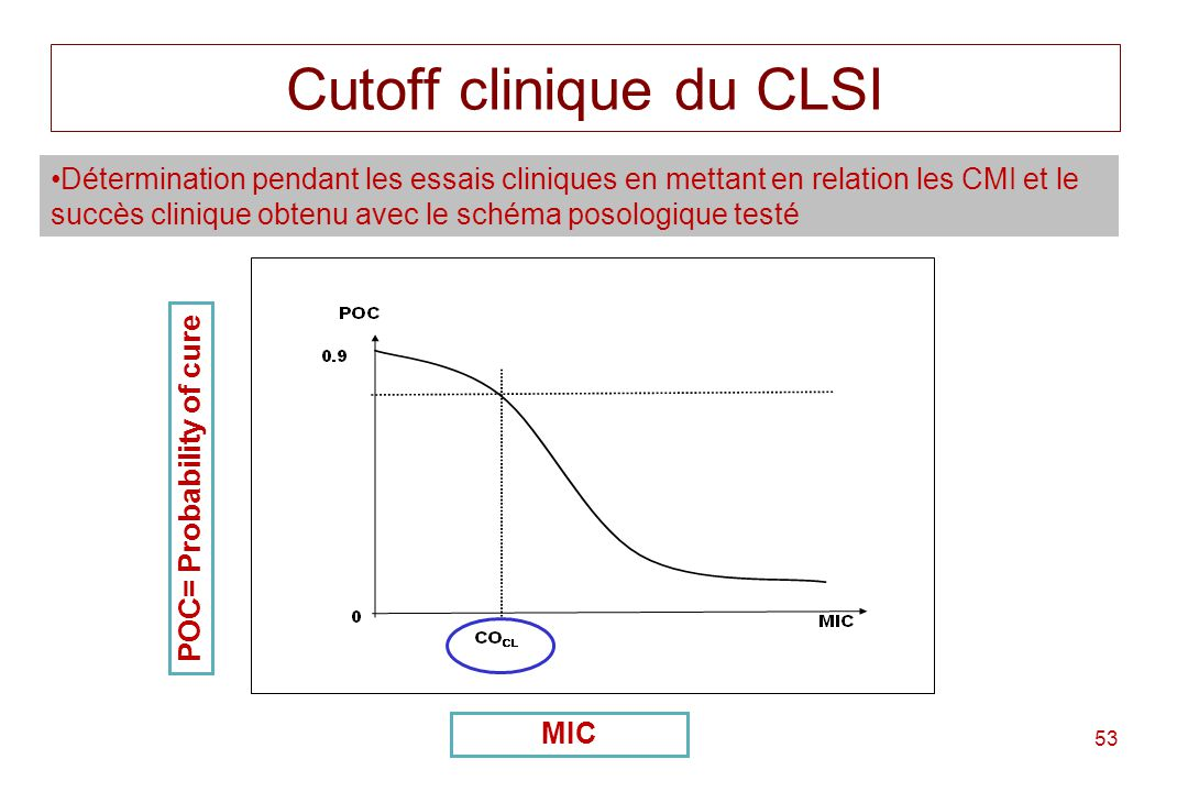 Cutoff clinique du CLSI
