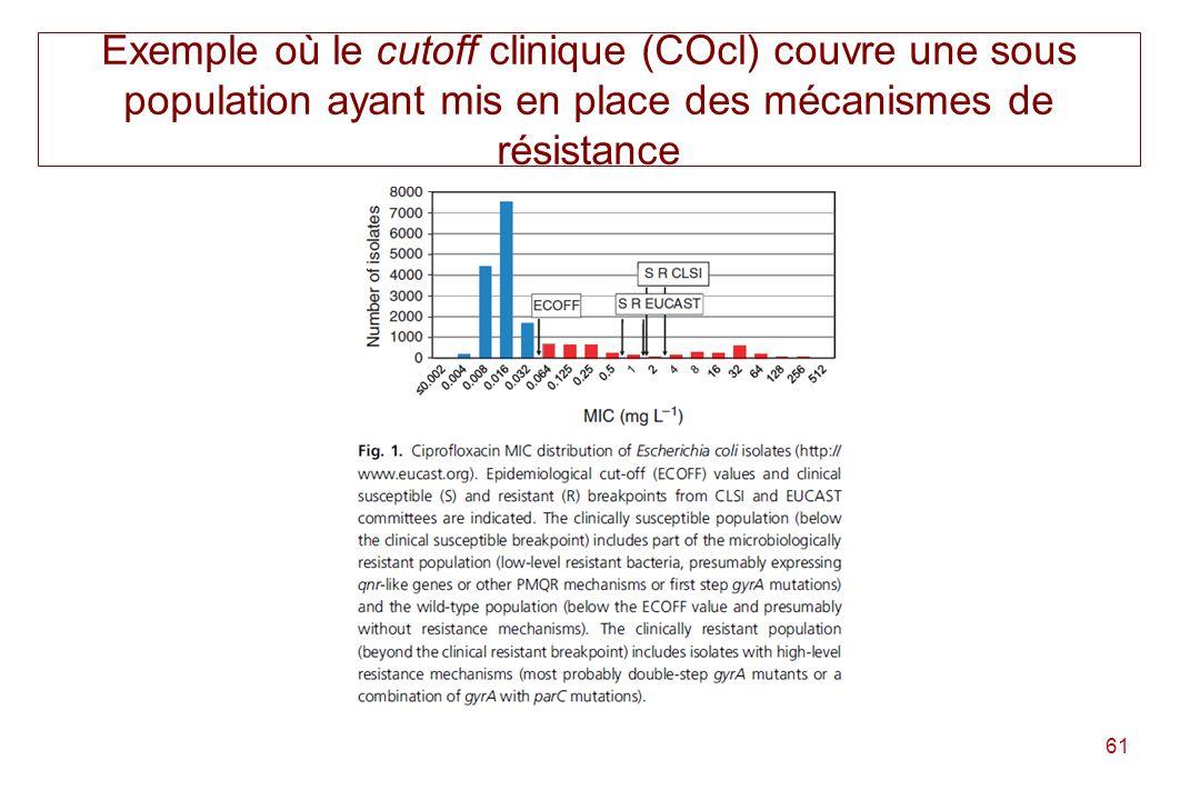 Exemple où le cutoff clinique (COcl) couvre une sous population ayant mis en place des mécanismes de résistance