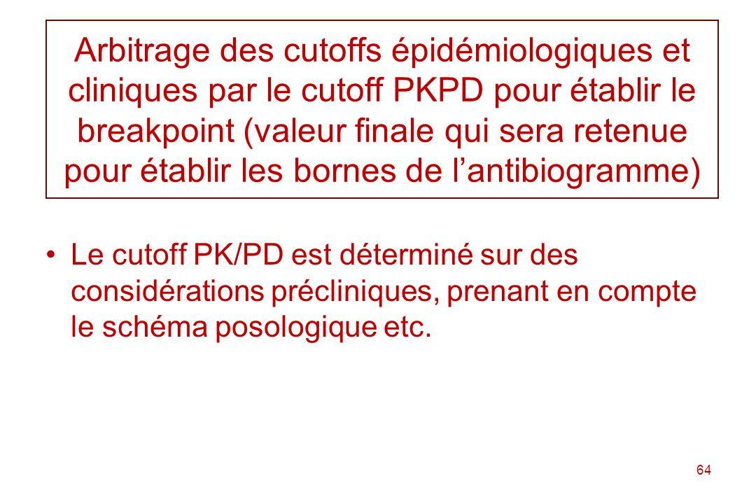 Arbitrage des cutoffs épidémiologiques et cliniques par le cutoff PKPD pour établir le breakpoint (valeur finale qui sera retenue pour établir les bornes de l'antibiogramme)