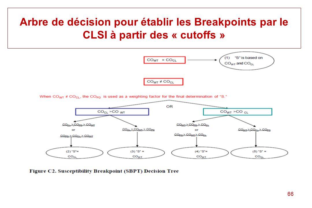 Arbre de décision pour établir les Breakpoints par le CLSI à partir des « cutoffs »