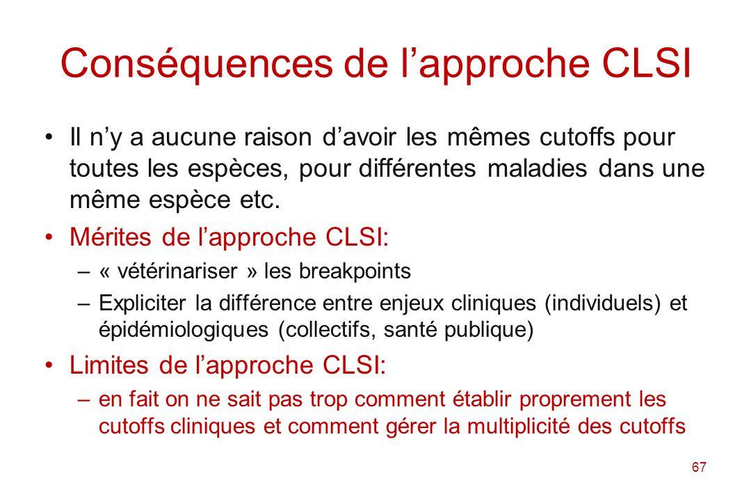 Conséquences de l'approche CLSI