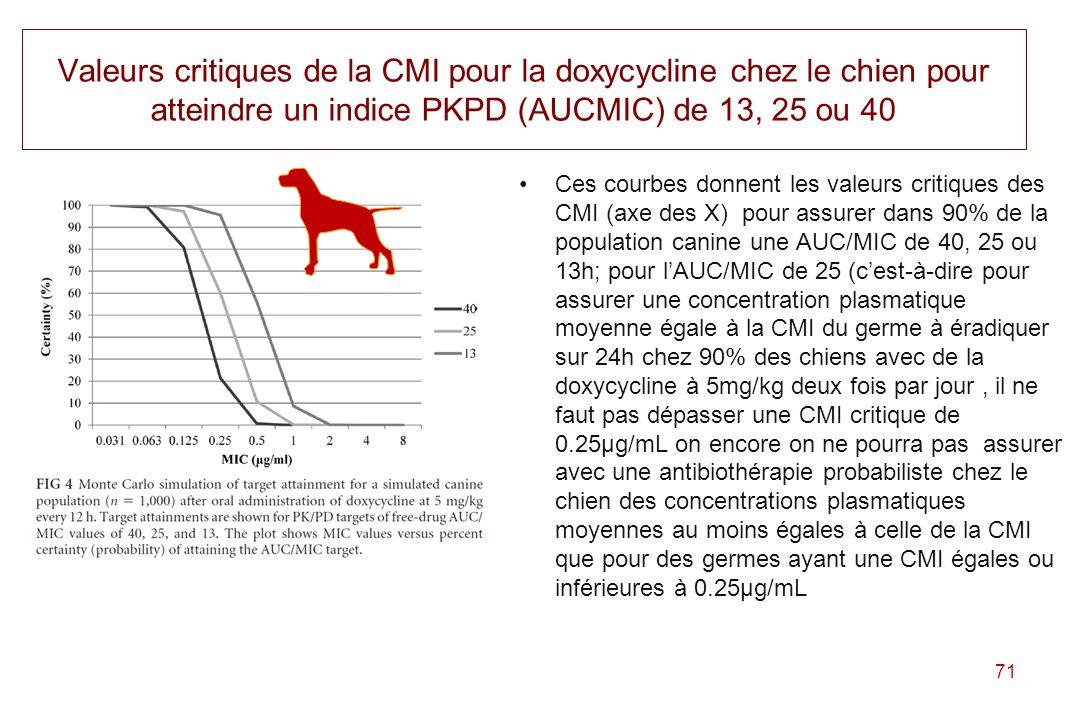 Valeurs critiques de la CMI pour la doxycycline chez le chien pour atteindre un indice PKPD (AUCMIC) de 13, 25 ou 40