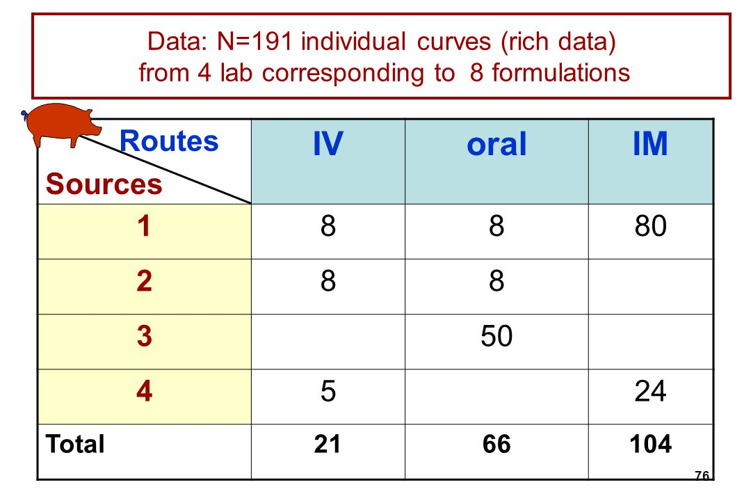 Data: N=191 individual curves (rich data) from 4 lab corresponding to 8 formulations