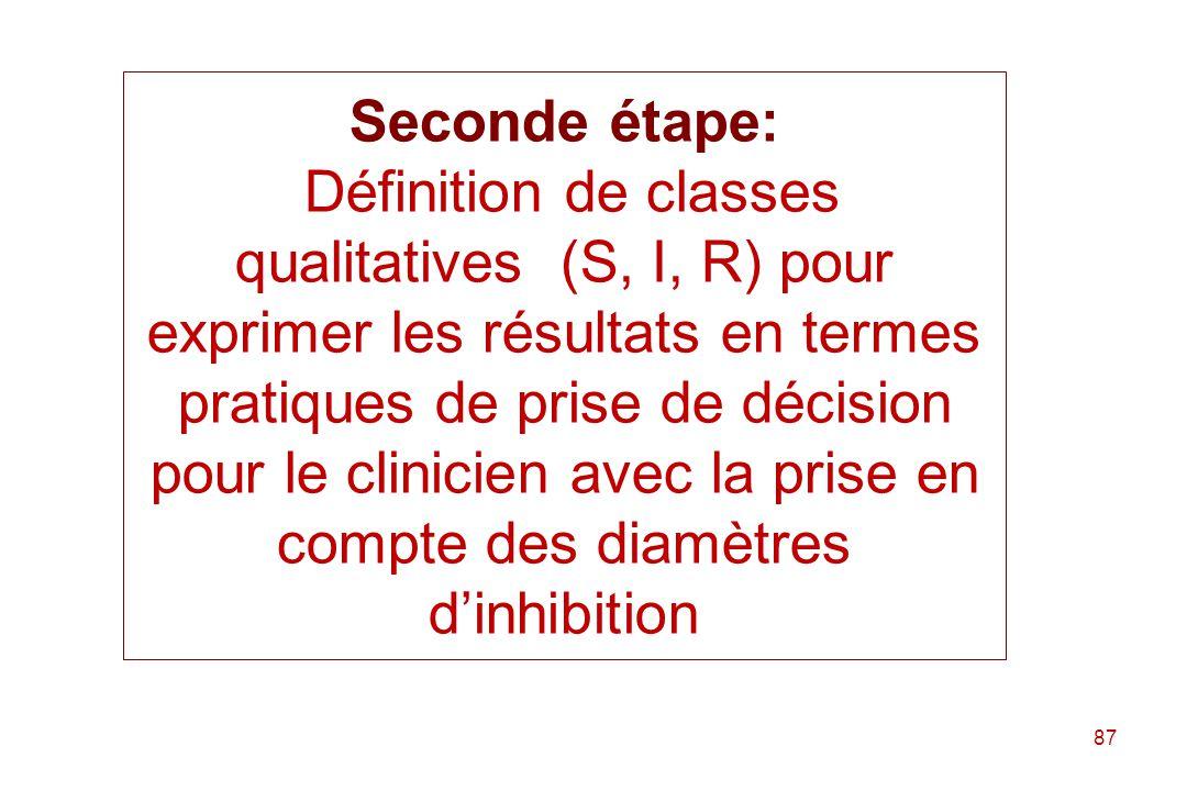 Seconde étape: Définition de classes qualitatives (S, I, R) pour exprimer les résultats en termes pratiques de prise de décision pour le clinicien avec la prise en compte des diamètres d'inhibition
