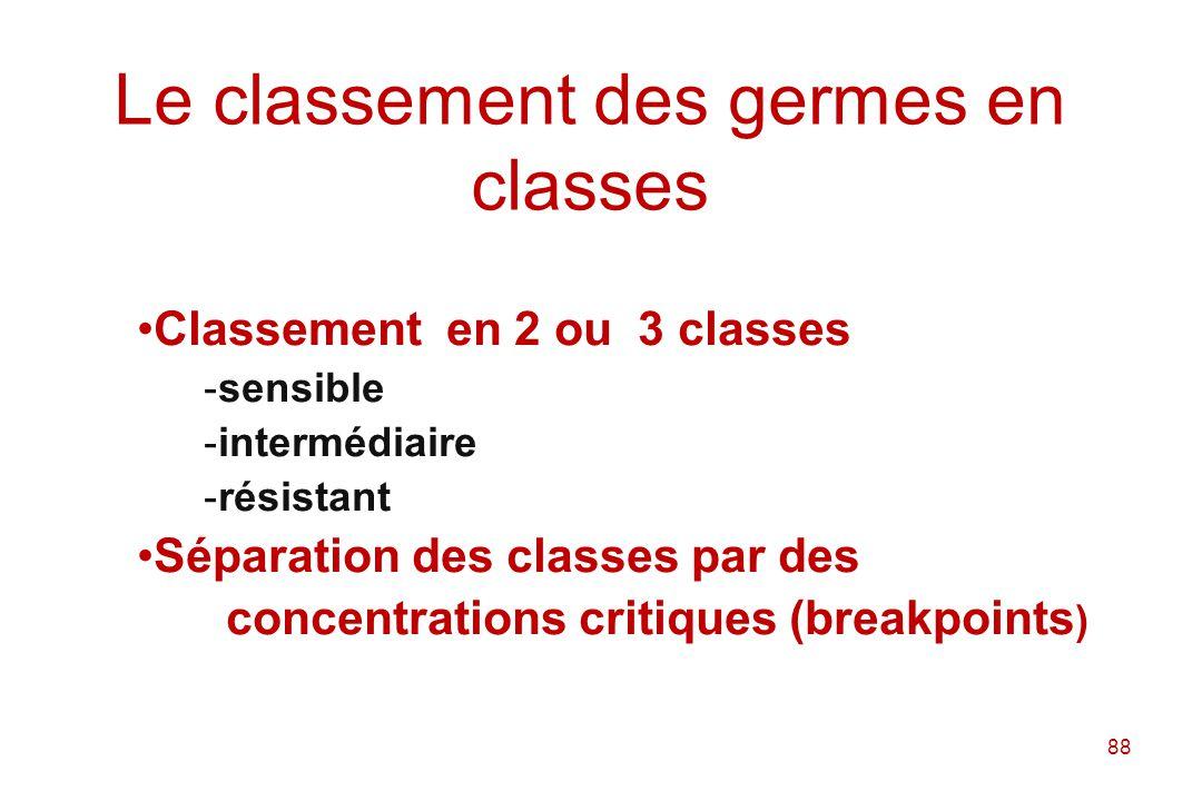 Le classement des germes en classes