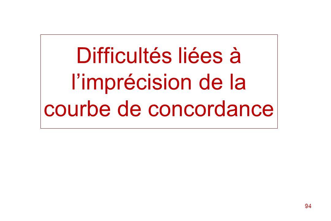 Difficultés liées à l'imprécision de la courbe de concordance