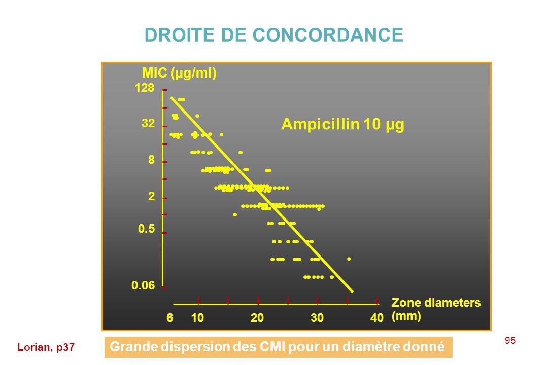 DROITE DE CONCORDANCE Ampicillin 10 µg MIC (µg/ml)