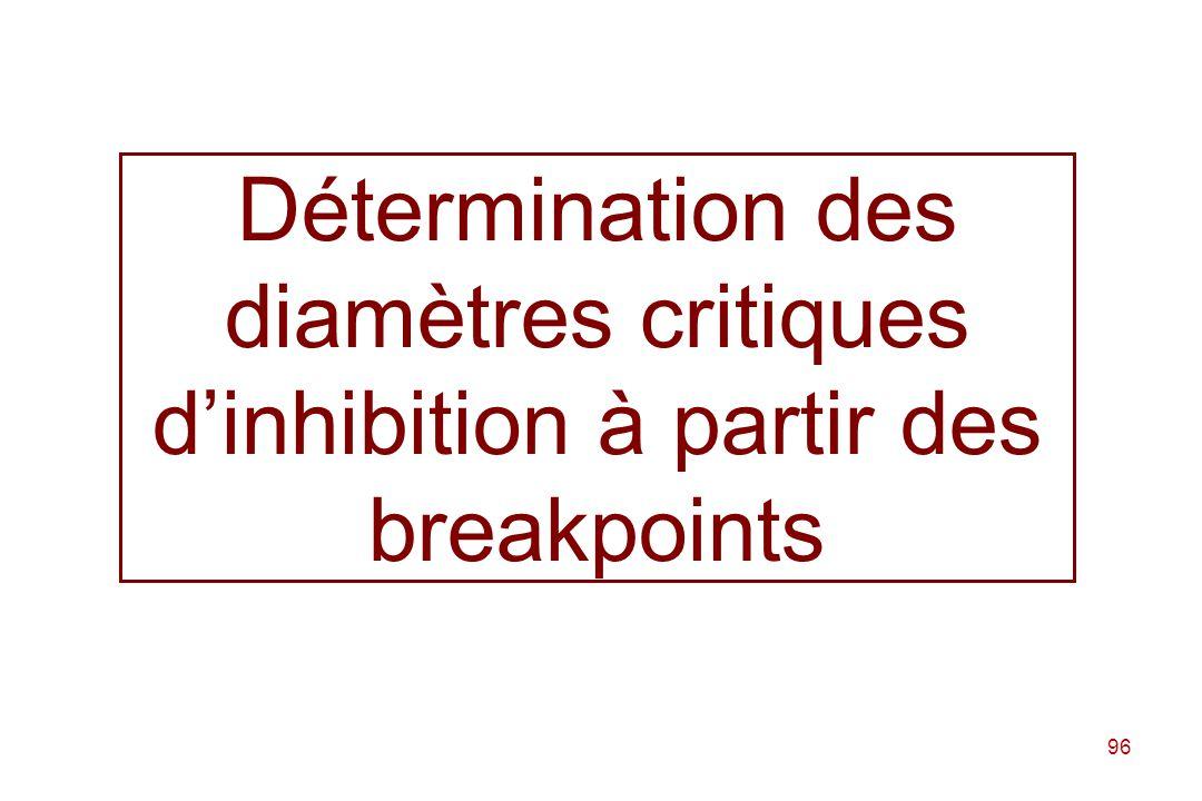 Détermination des diamètres critiques d'inhibition à partir des breakpoints