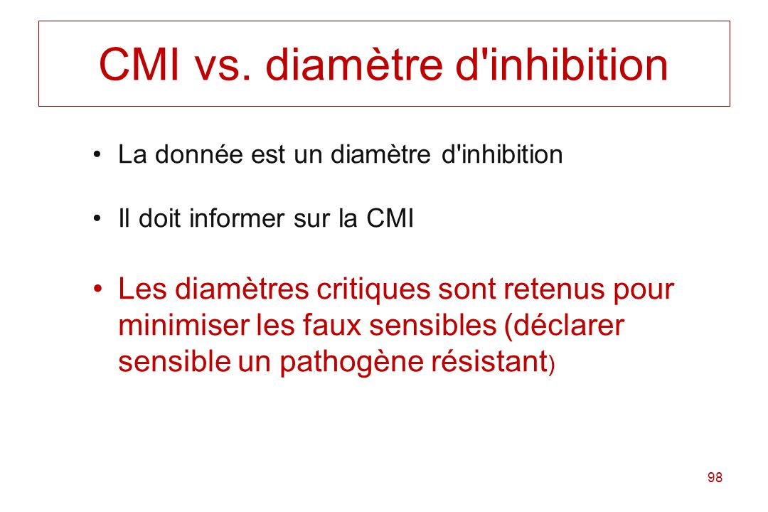 CMI vs. diamètre d inhibition