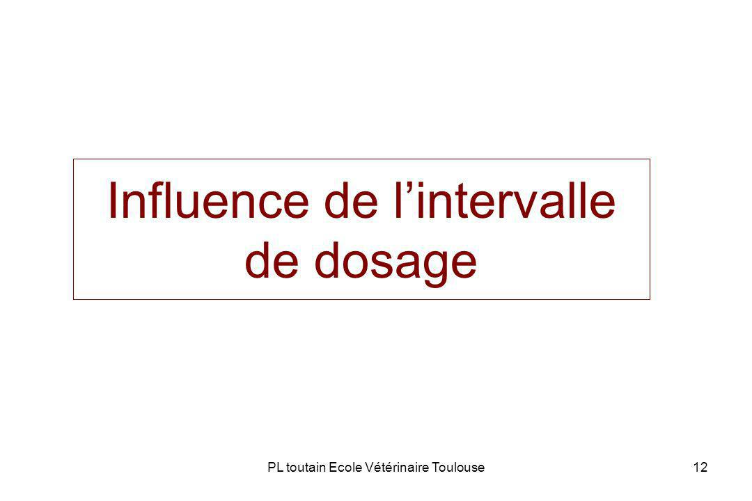 Influence de l'intervalle de dosage