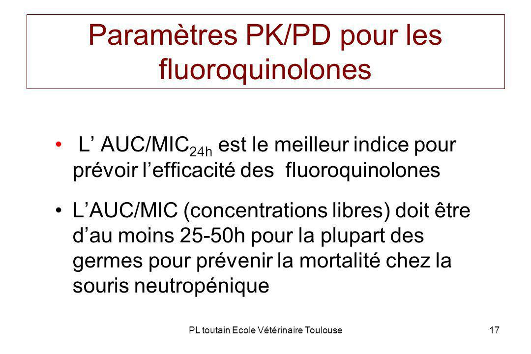 Paramètres PK/PD pour les fluoroquinolones