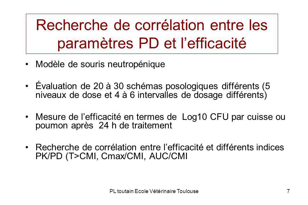 Recherche de corrélation entre les paramètres PD et l'efficacité