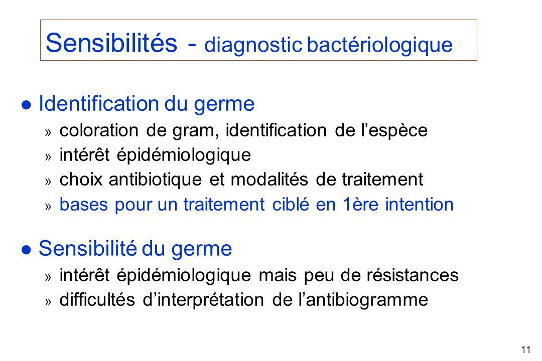 Sensibilités - diagnostic bactériologique
