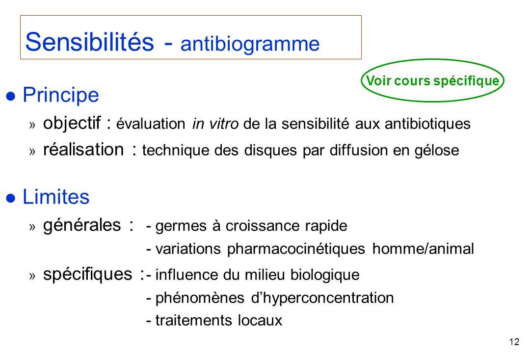 Sensibilités - antibiogramme