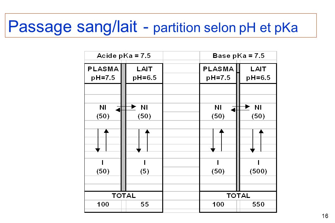 Passage sang/lait - partition selon pH et pKa