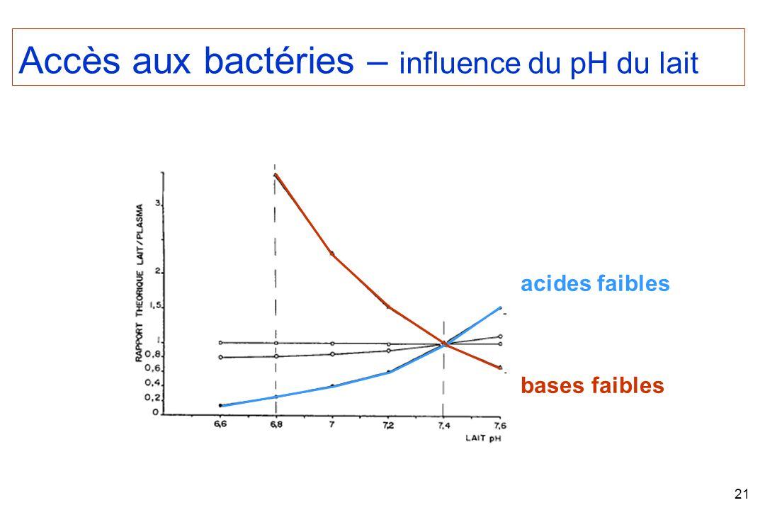 Accès aux bactéries – influence du pH du lait