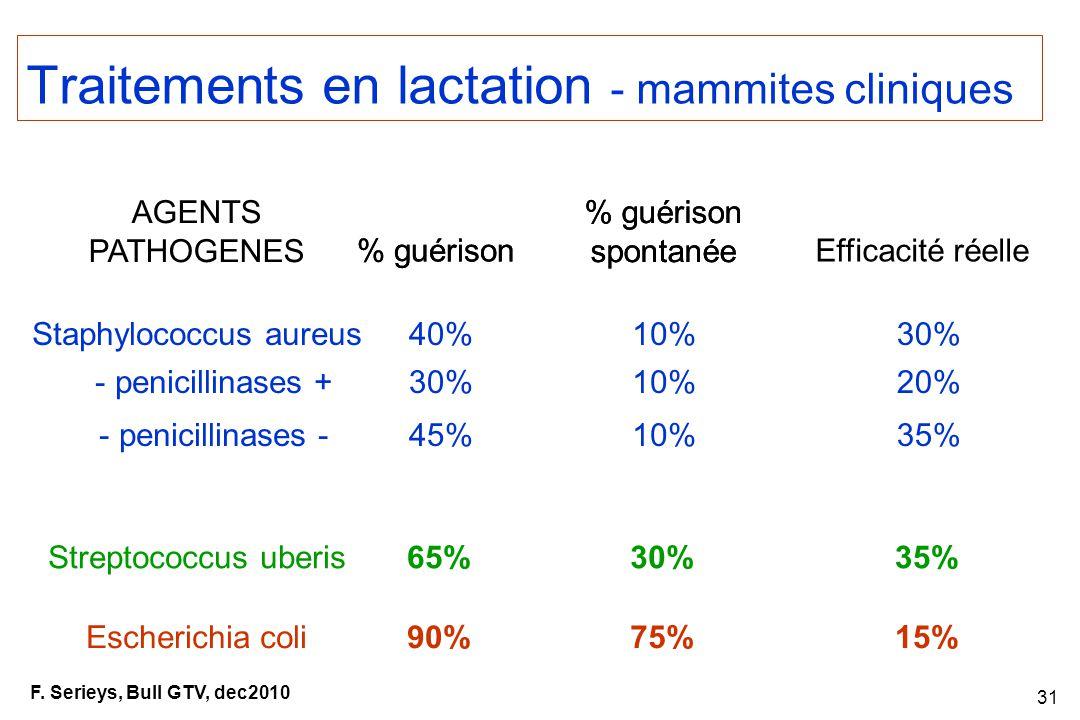 Traitements en lactation - mammites cliniques
