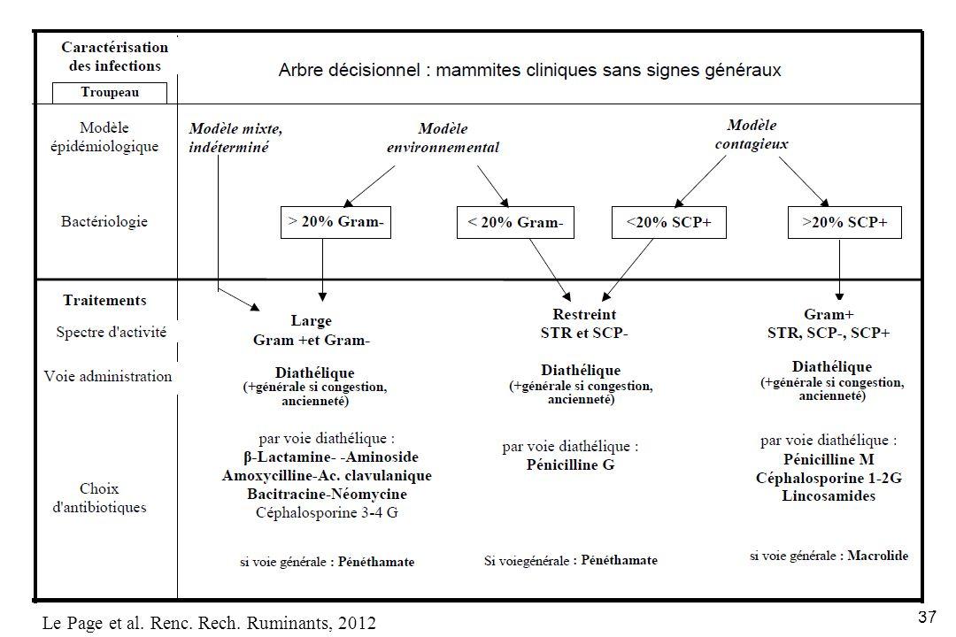 Le Page et al. Renc. Rech. Ruminants, 2012