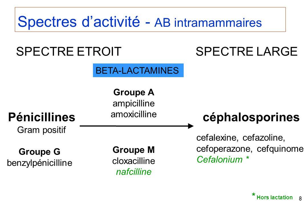 Spectres d'activité - AB intramammaires