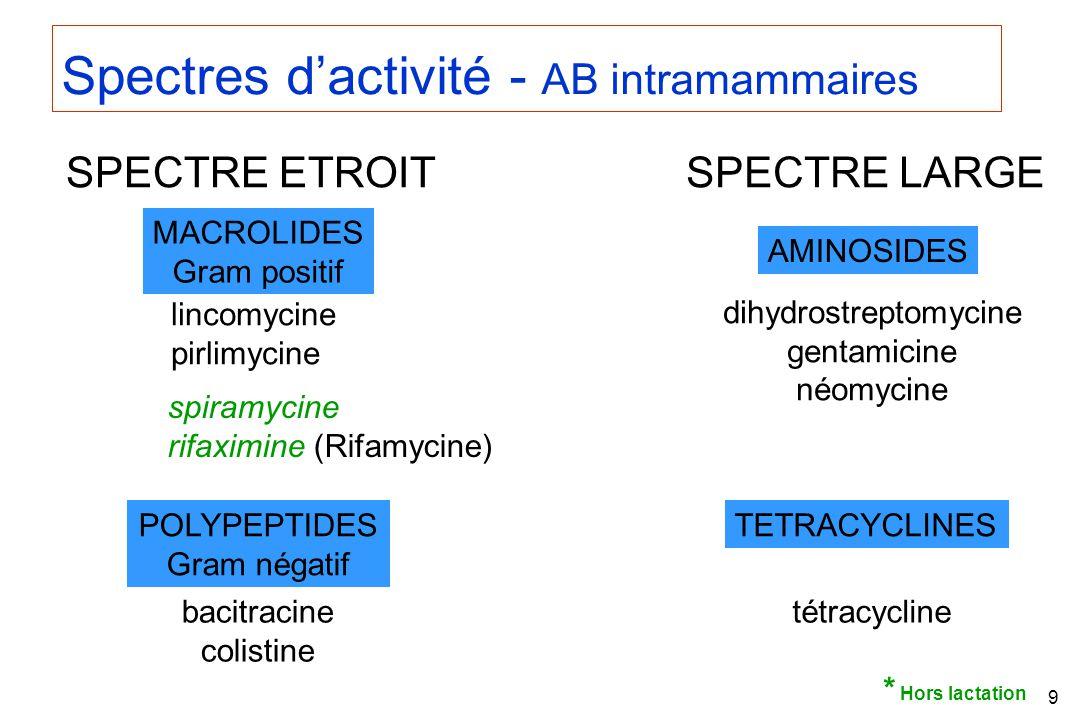 dihydrostreptomycine