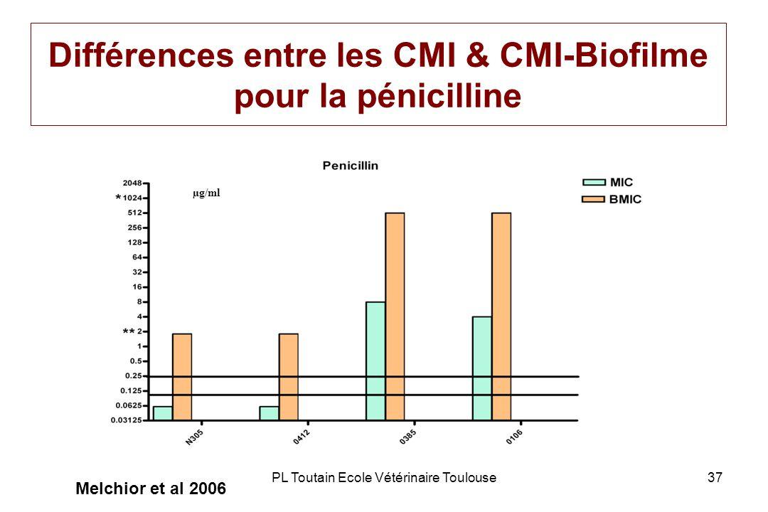 Différences entre les CMI & CMI-Biofilme pour la pénicilline