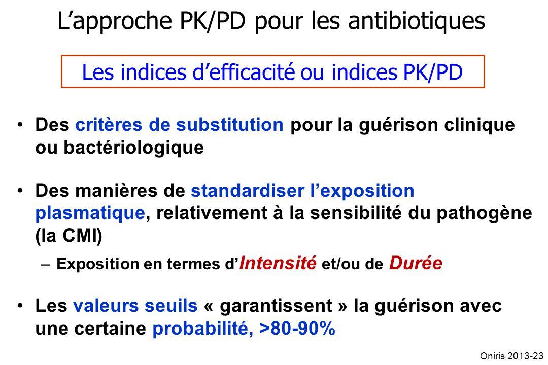 L'approche PK/PD pour les antibiotiques