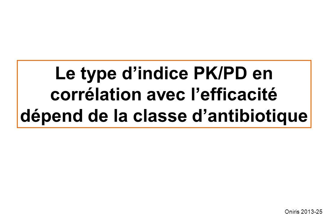 Le type d'indice PK/PD en corrélation avec l'efficacité dépend de la classe d'antibiotique