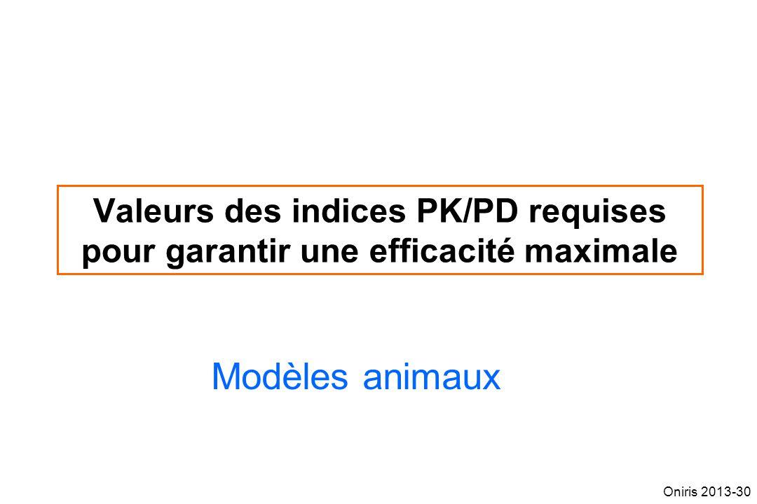 Valeurs des indices PK/PD requises pour garantir une efficacité maximale