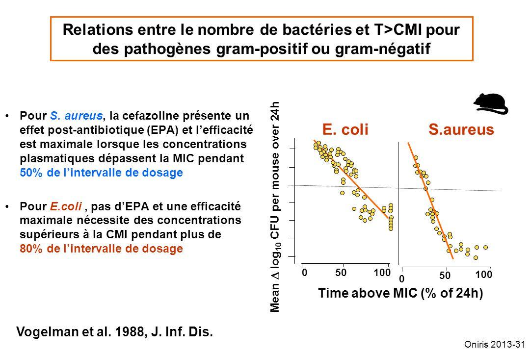 Relations entre le nombre de bactéries et T>CMI pour des pathogènes gram-positif ou gram-négatif