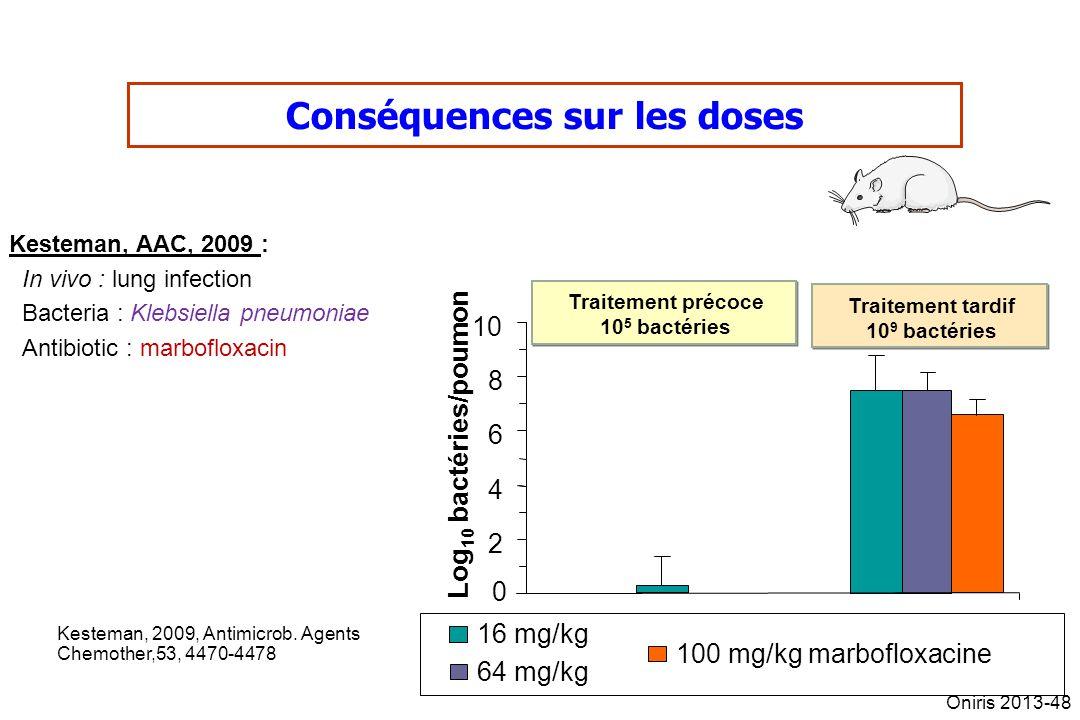 Conséquences sur les doses