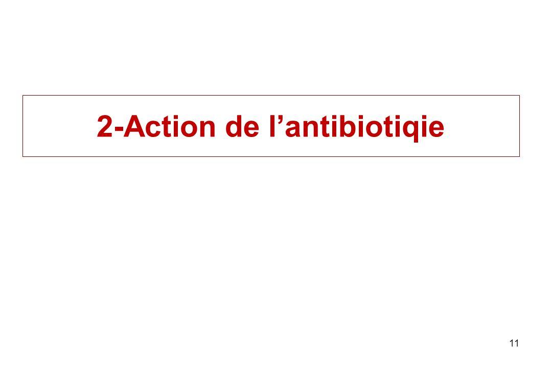 2-Action de l'antibiotiqie