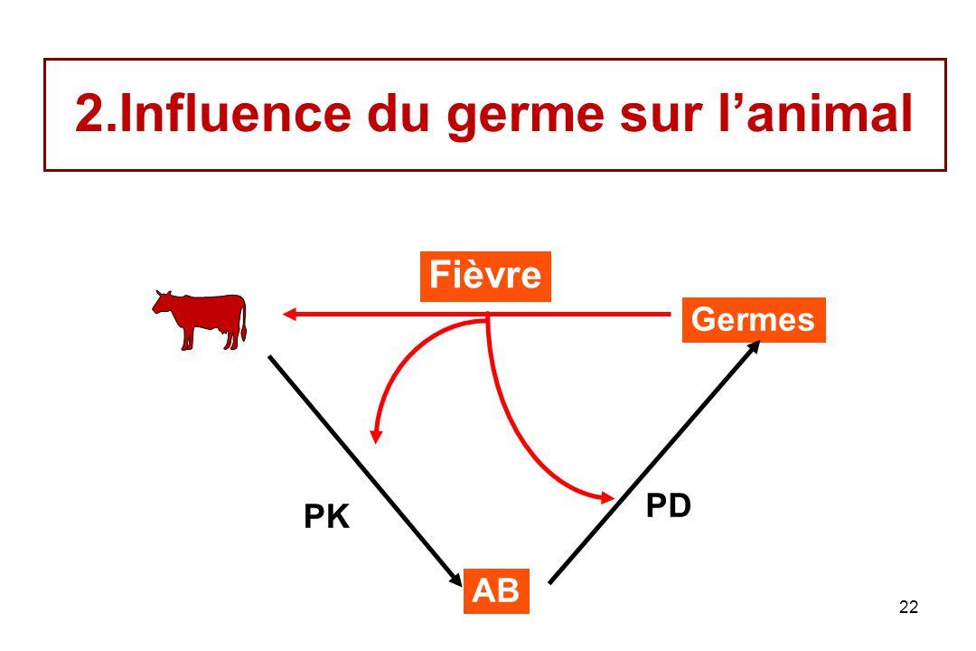 Influence du germe sur l'animal