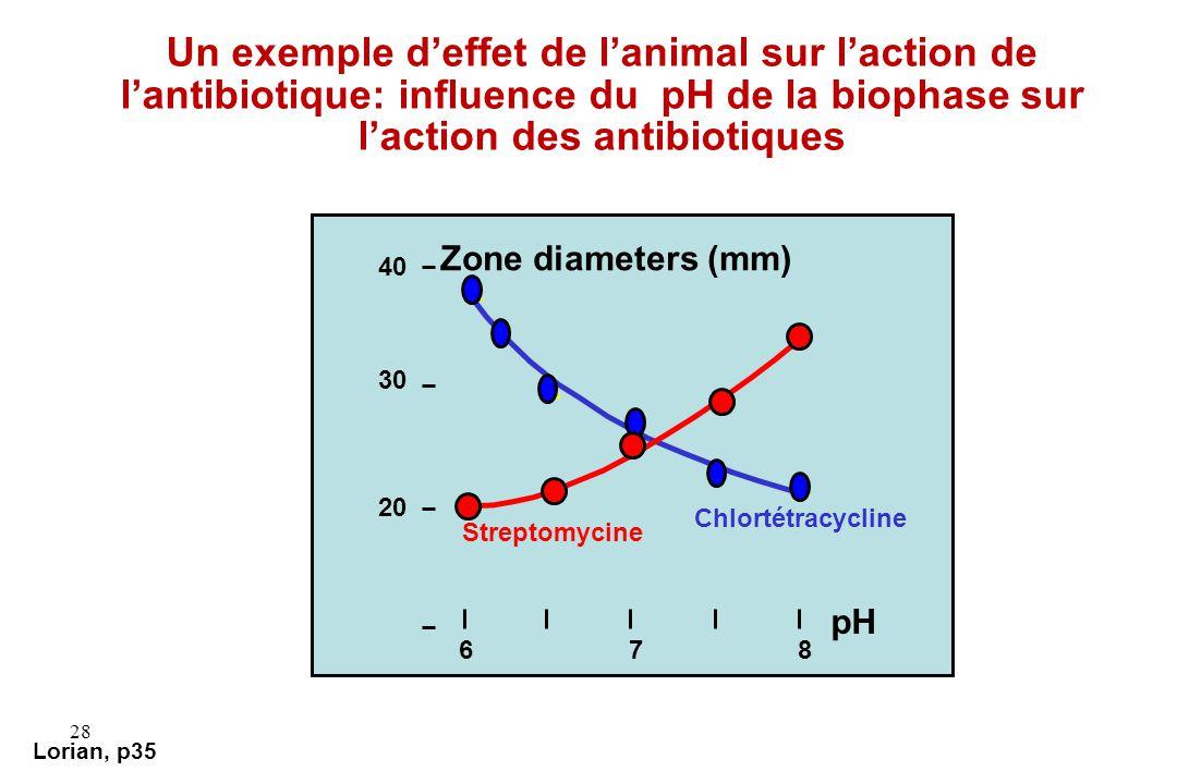 Un exemple d'effet de l'animal sur l'action de l'antibiotique: influence du pH de la biophase sur l'action des antibiotiques