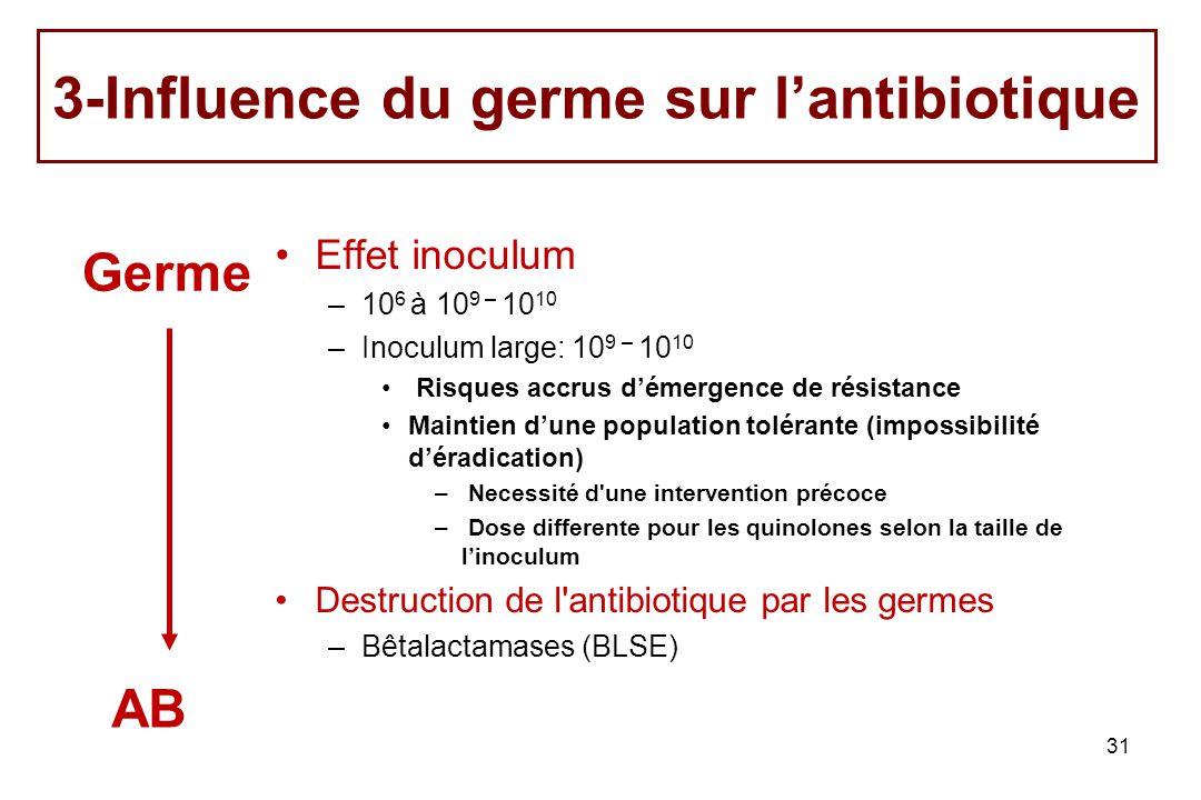 3-Influence du germe sur l'antibiotique