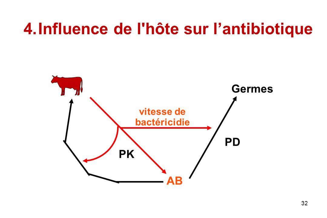 Influence de l hôte sur l'antibiotique