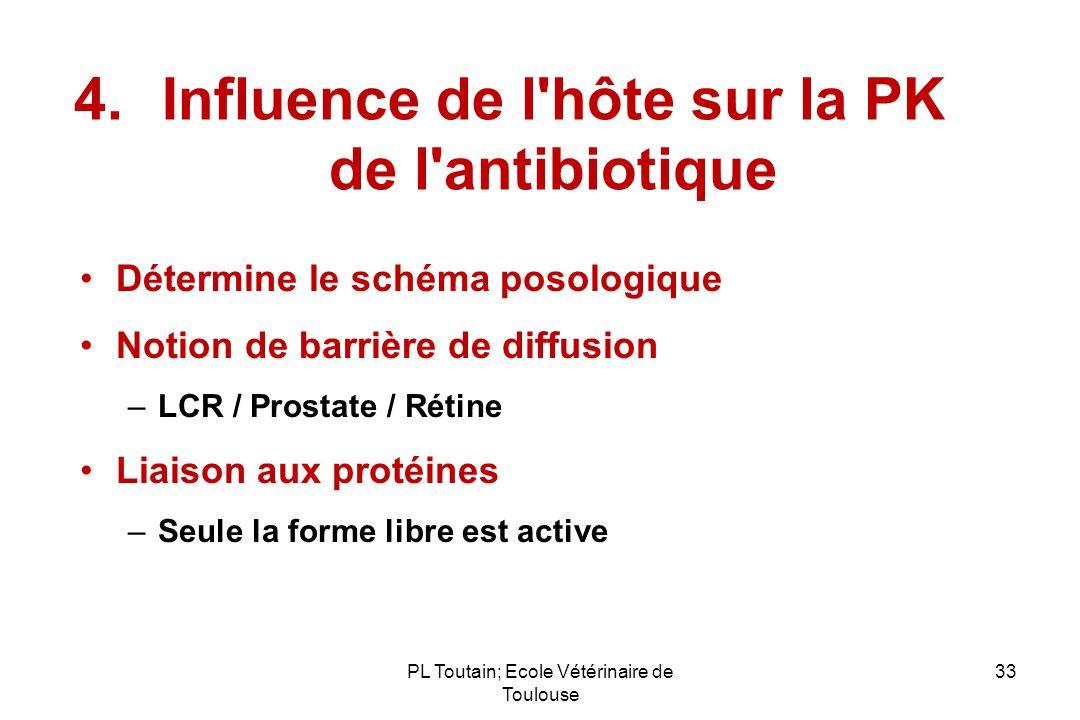 Influence de l hôte sur la PK de l antibiotique