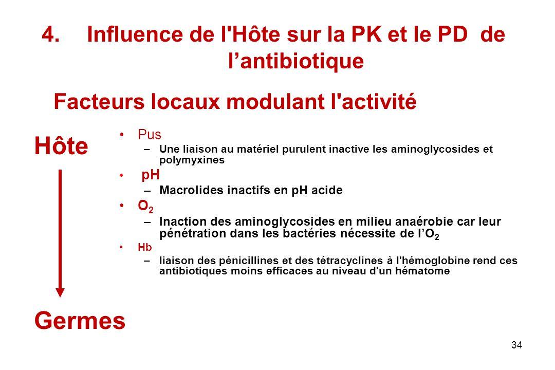 Influence de l Hôte sur la PK et le PD de l'antibiotique