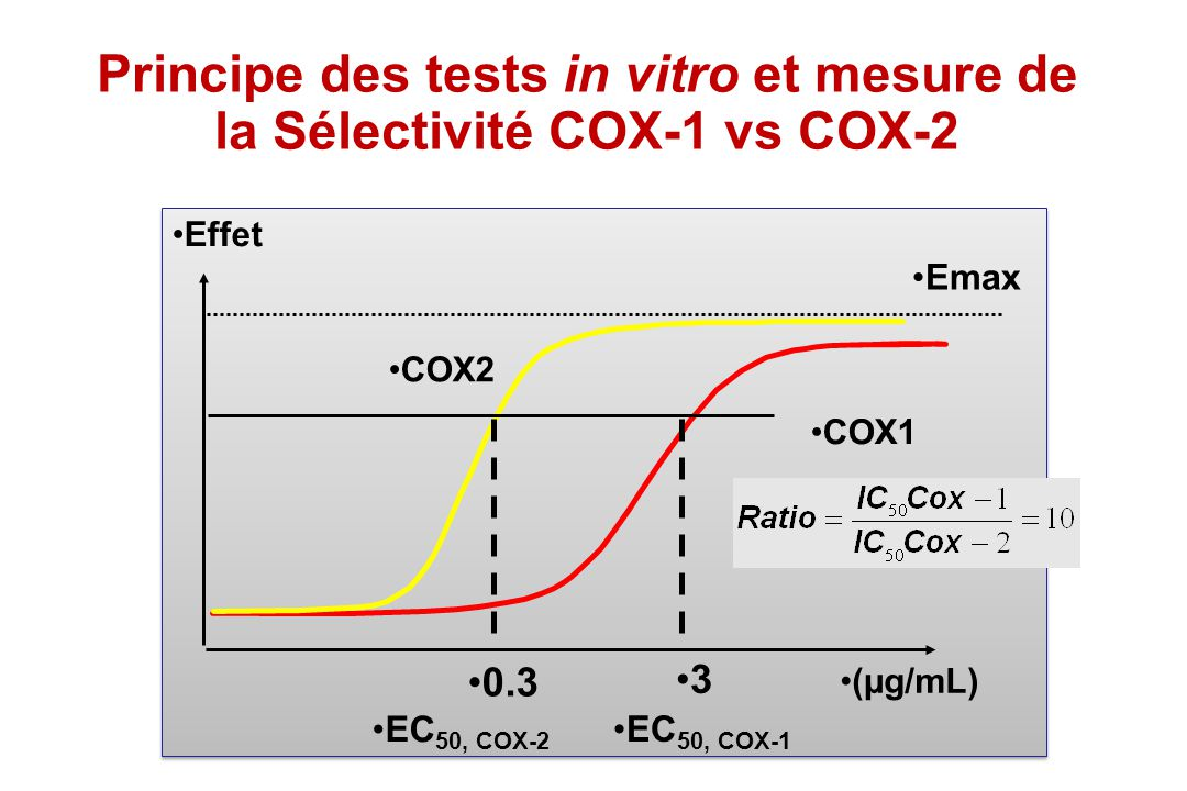 Principe des tests in vitro et mesure de la Sélectivité COX-1 vs COX-2