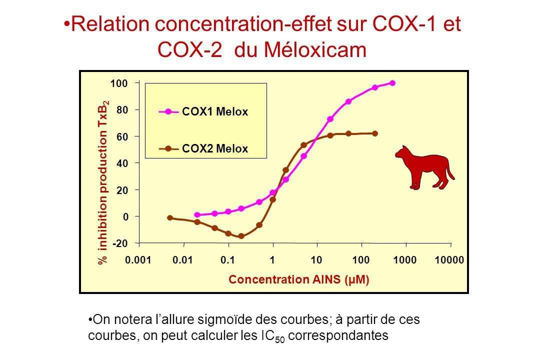Relation concentration-effet sur COX-1 et COX-2 du Méloxicam