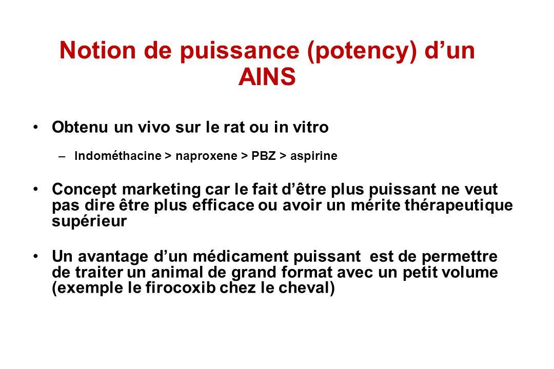 Notion de puissance (potency) d'un AINS