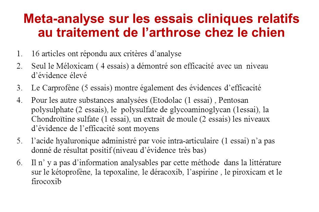 Meta-analyse sur les essais cliniques relatifs au traitement de l'arthrose chez le chien