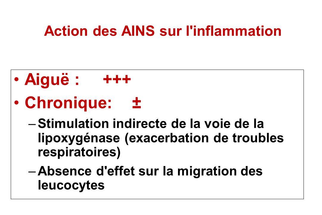 Action des AINS sur l inflammation