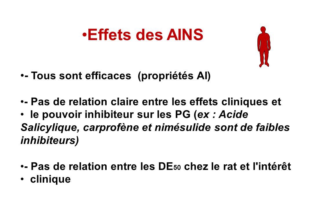 Effets des AINS - Tous sont efficaces (propriétés AI)